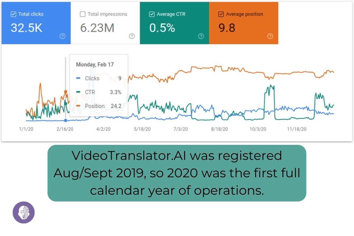 Team VideoTranslator: About 32K people clicked on our value proposition