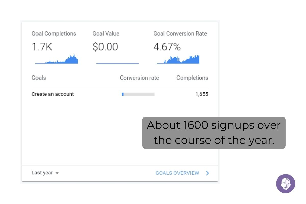 Team VideoTranslator: We picked up about 1600 signups last year.